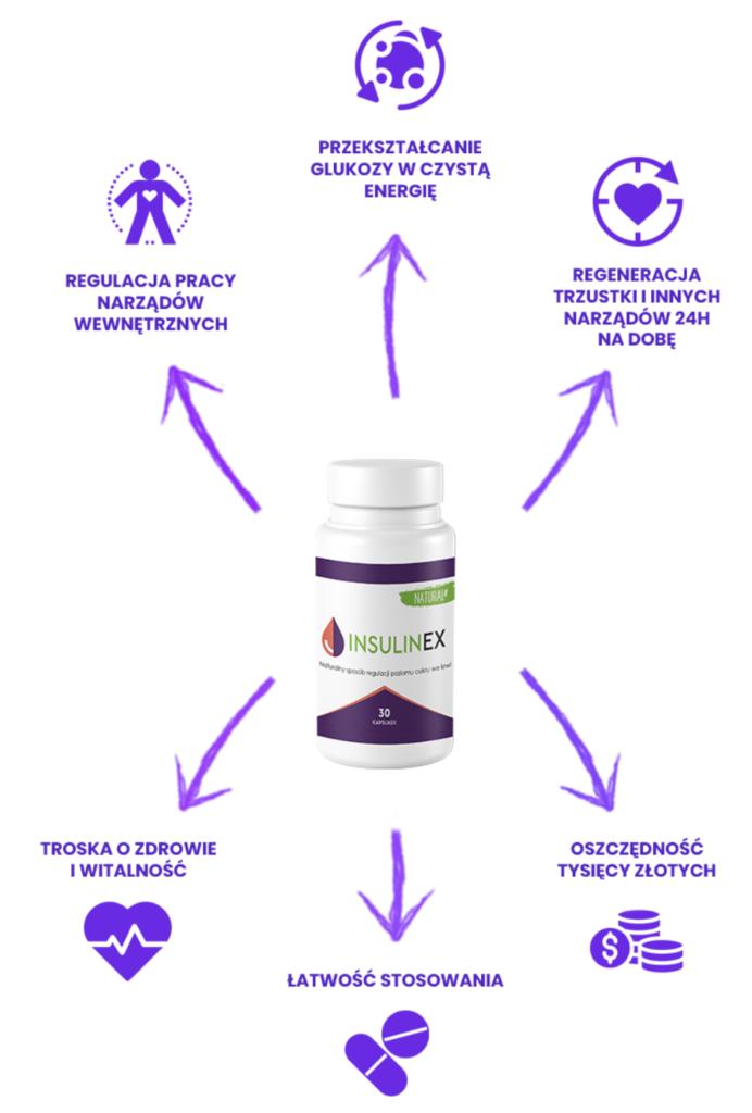 Insulinex - co to jest i jak działa?
